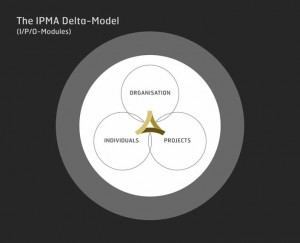 ce-Certify_Organisations_the-ipma-delta-model